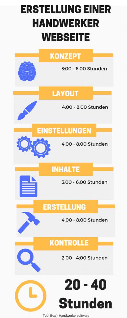 Erstellung_von_Handwerker_Webseiten