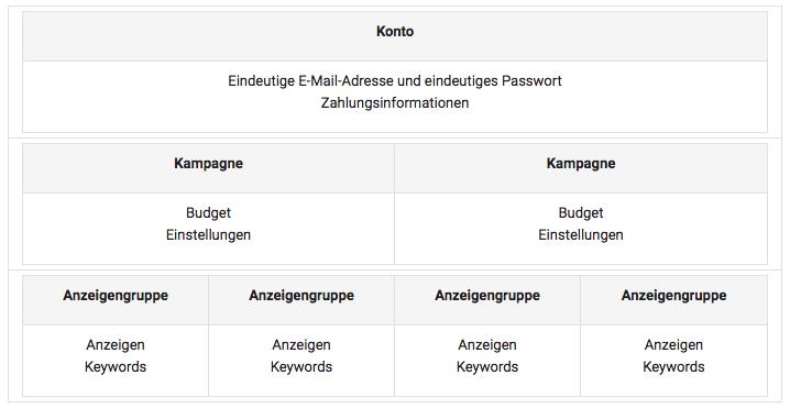 Google_adwords_fuer_handwerker