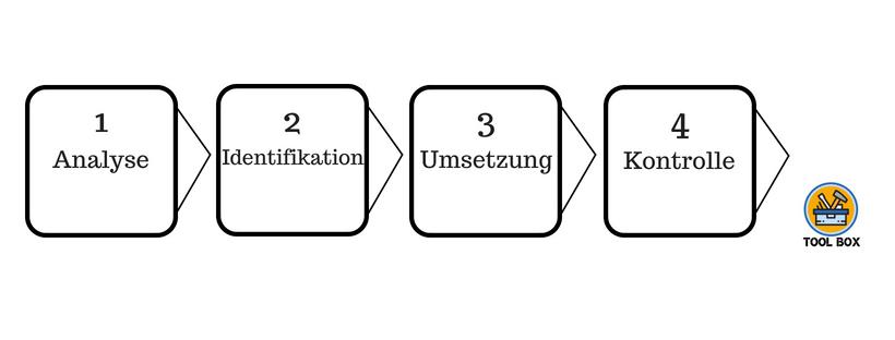 Aufbau_einer_marke_handwerk