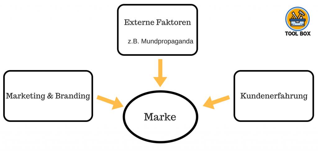 Markenaufbau_dienstleistungen